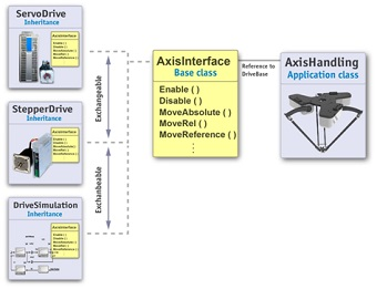 stegmotor servomotor stegmotor hydraulik källkod mjukvara objektorienterad programmering
