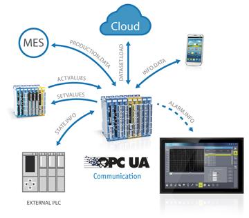 OPC UA server klient