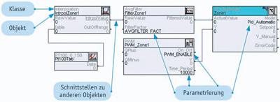 gränssnitt, interface, lasal, lasal class, grafisk presentation, ärvning, objektkanal