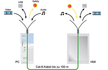 filmklipp cat6 ethernet operator touchpanel operatorspanel