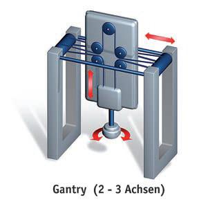 gantry robot servomotor