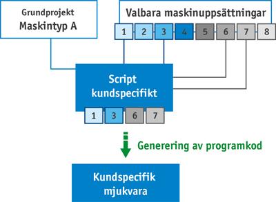 script autogenerera källkod maskin