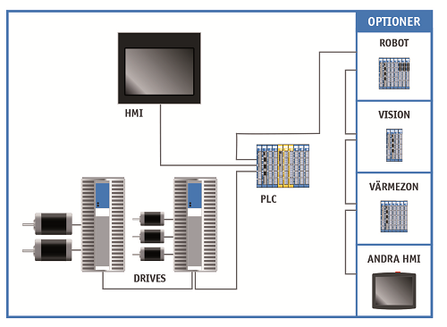 maskinkonfiguration mekatronisk modulär