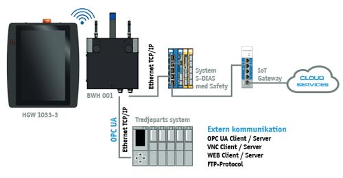 hgw1033 setup hårdvara basstation trådlös operatörspanel