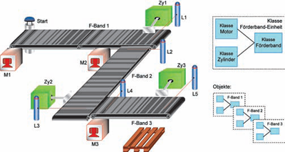 transportband oop objektorienterad programmering