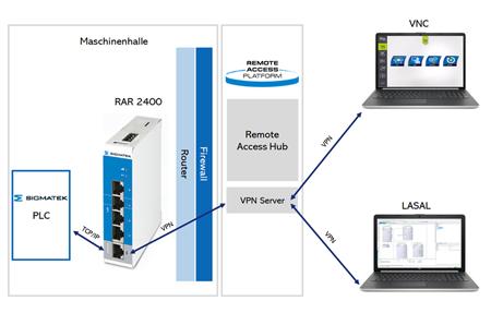 VPN remoteaccess