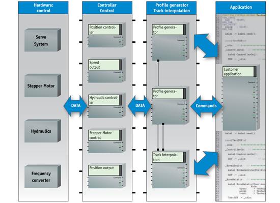 hårdvara drivsystem LASAL mjukvara